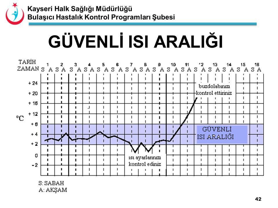 42 GÜVENLİ ISI ARALIĞI