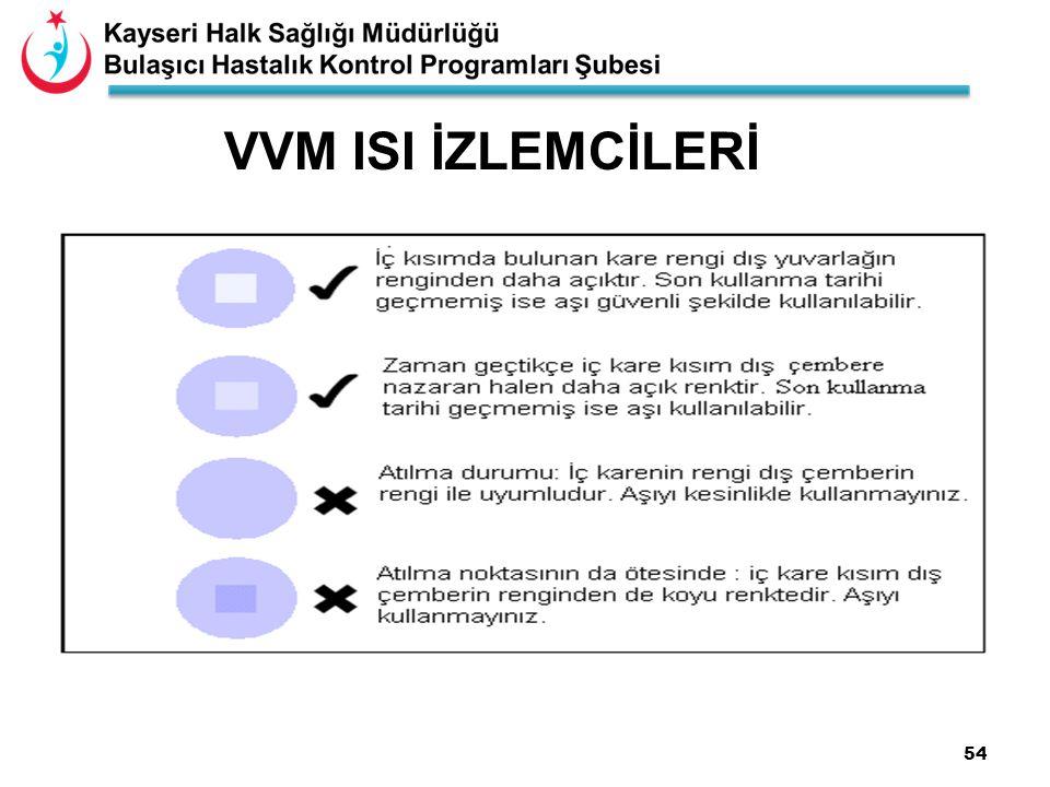 54 VVM ISI İZLEMCİLERİ