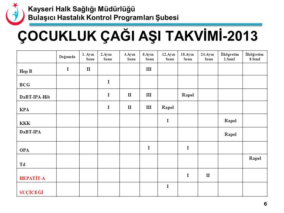 6 ÇOCUKLUK ÇAĞI AŞI TAKVİMİ-2013 Doğumda 1.
