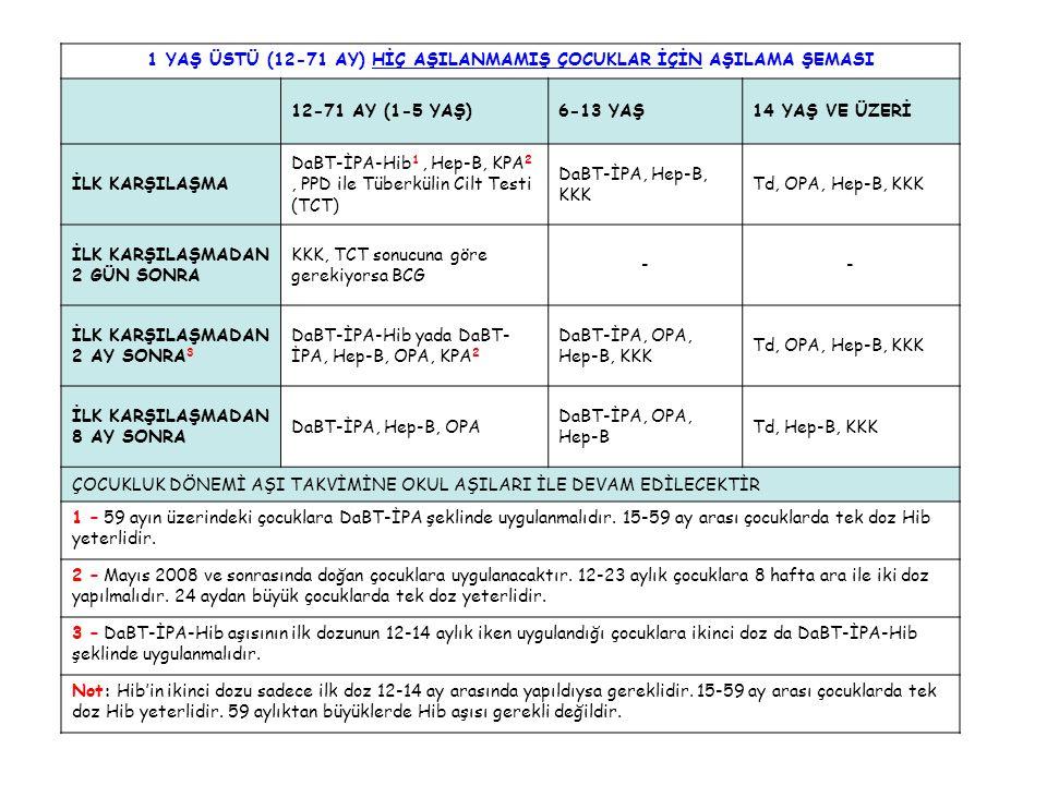 1 YAŞ ÜSTÜ (12-71 AY) HİÇ AŞILANMAMIŞ ÇOCUKLAR İÇİN AŞILAMA ŞEMASI 12-71 AY (1-5 YAŞ)6-13 YAŞ14 YAŞ VE ÜZERİ İLK KARŞILAŞMA DaBT-İPA-Hib 1, Hep-B, KPA 2, PPD ile Tüberkülin Cilt Testi (TCT) DaBT-İPA, Hep-B, KKK Td, OPA, Hep-B, KKK İLK KARŞILAŞMADAN 2 GÜN SONRA KKK, TCT sonucuna göre gerekiyorsa BCG -- İLK KARŞILAŞMADAN 2 AY SONRA 3 DaBT-İPA-Hib yada DaBT- İPA, Hep-B, OPA, KPA 2 DaBT-İPA, OPA, Hep-B, KKK Td, OPA, Hep-B, KKK İLK KARŞILAŞMADAN 8 AY SONRA DaBT-İPA, Hep-B, OPA DaBT-İPA, OPA, Hep-B Td, Hep-B, KKK ÇOCUKLUK DÖNEMİ AŞI TAKVİMİNE OKUL AŞILARI İLE DEVAM EDİLECEKTİR 1 – 59 ayın üzerindeki çocuklara DaBT-İPA şeklinde uygulanmalıdır.