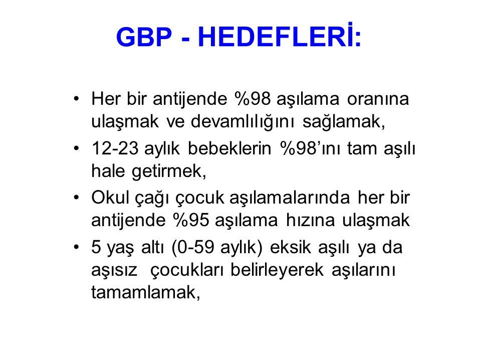 GBP - HEDEFLERİ-2: Her il düzeyinde %98 aşılama oranlarına ulaşmak ve devamlılığını sağlamak, Tespit edilen tüm gebelere uygun tetanos dozunu uygulamak.