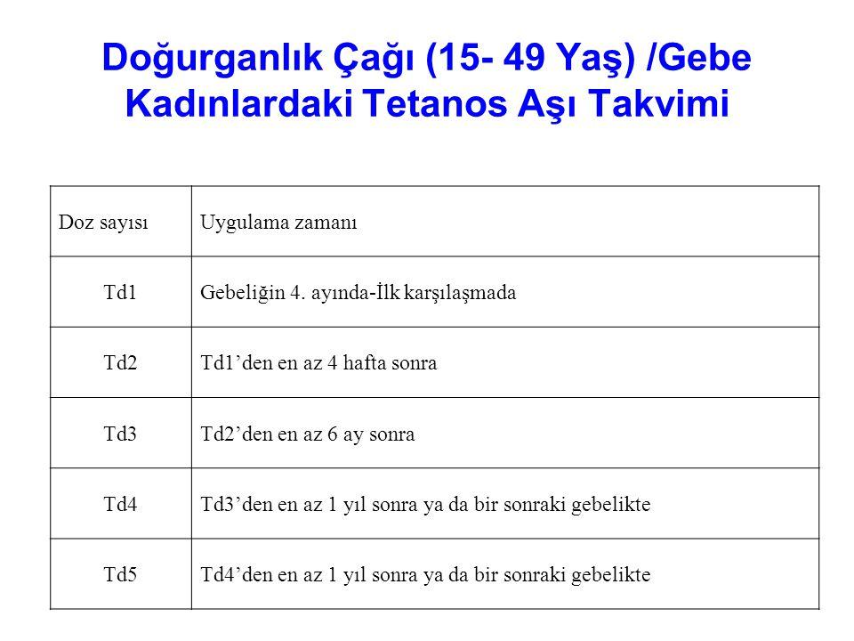 Doğurganlık Çağı (15- 49 Yaş) /Gebe Kadınlardaki Tetanos Aşı Takvimi Doz sayısıUygulama zamanı Td1Gebeliğin 4.