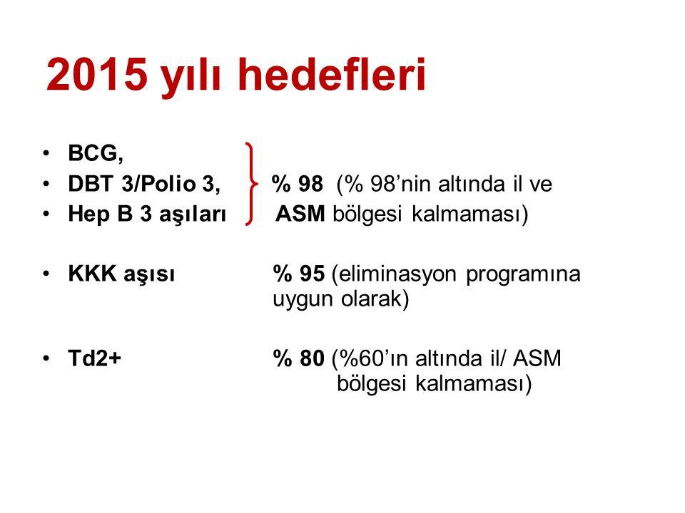 BCG, DBT 3/Polio 3, % 98 (% 98'nin altında il ve Hep B 3 aşıları ASM bölgesi kalmaması) KKK aşısı % 95 (eliminasyon programına uygun olarak) Td2+ % 80 (%60'ın altında il/ ASM bölgesi kalmaması) 2015 yılı hedefleri