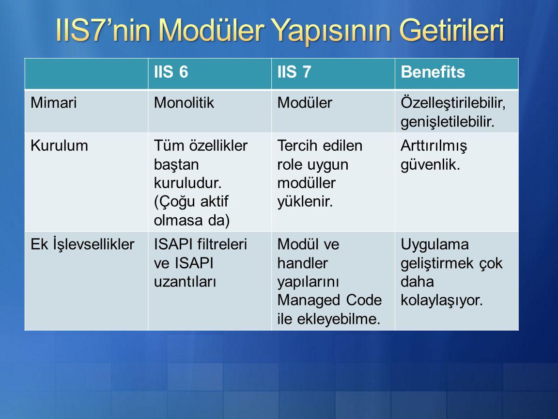 IIS 6IIS 7Benefits MimariMonolitikModülerÖzelleştirilebilir, genişletilebilir.