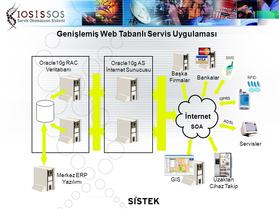 Genişlemiş Web Tabanlı Servis Uygulaması ADSL GPRS RFID İnternet Başka Firmalar Bankalar Servisler GISUzaktan Cihaz Takip SMS Oracle10g RAC Veritabanı Oracle10g AS İnternet Sunucusu Merkez ERP Yazılımı SOA