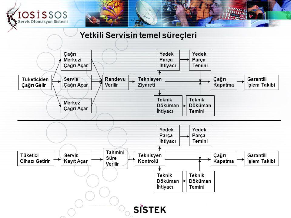 Yetkili Servisin temel süreçleri Tüketiciden Çağrı Gelir Servis Çağrı Açar Randevu Verilir Teknisyen Ziyareti Çağrı Kapatma Garantili İşlem Takibi Tek