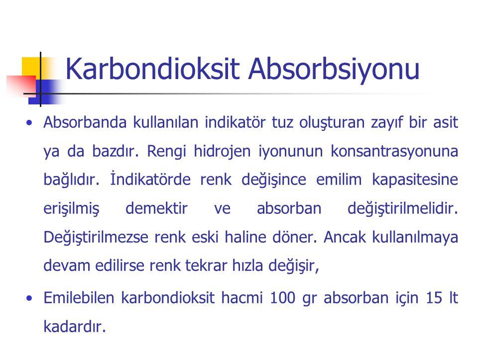 Karbondioksit Absorbsiyonu Absorbanda kullanılan indikatör tuz oluşturan zayıf bir asit ya da bazdır. Rengi hidrojen iyonunun konsantrasyonuna bağlıdı