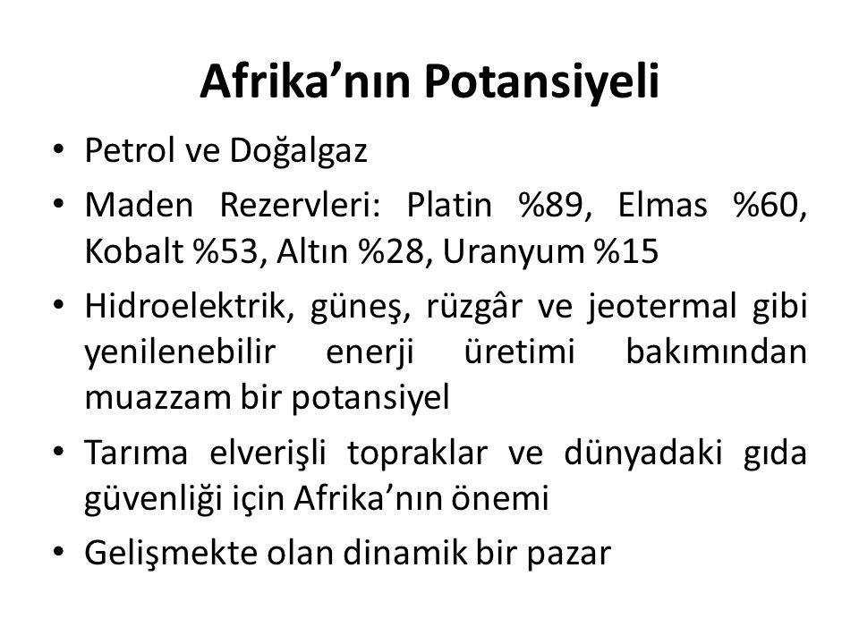 Afrika'nın Potansiyeli Petrol ve Doğalgaz Maden Rezervleri: Platin %89, Elmas %60, Kobalt %53, Altın %28, Uranyum %15 Hidroelektrik, güneş, rüzgâr ve
