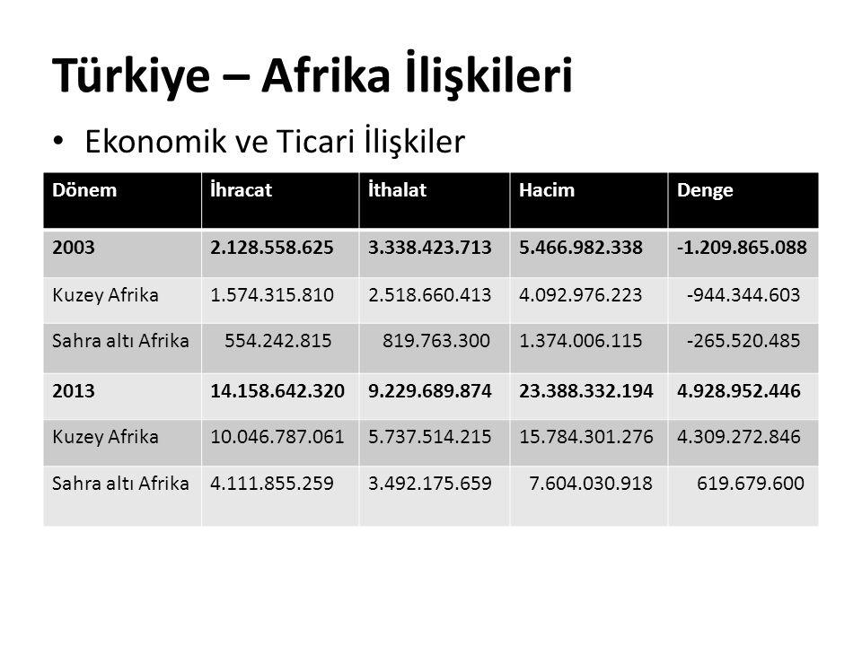 Türkiye – Afrika İlişkileri Ekonomik ve Ticari İlişkiler DönemİhracatİthalatHacimDenge 20032.128.558.6253.338.423.7135.466.982.338 -1.209.865.088 Kuze