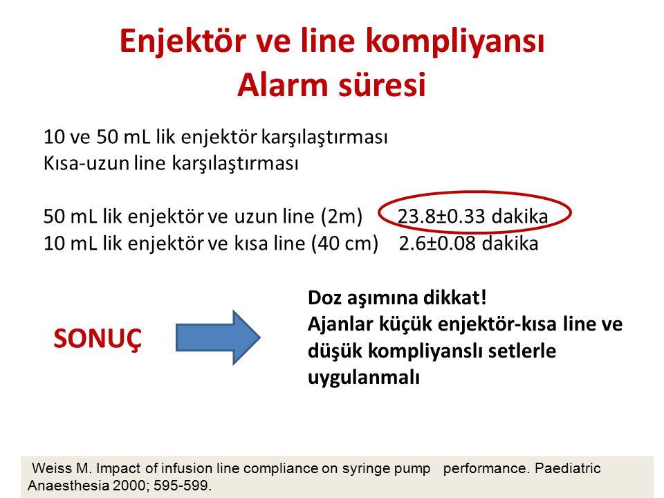 Enjektör ve line kompliyansı Alarm süresi www.themegallery.com Weiss M. Impact of infusion line compliance on syringe pump performance. Paediatric Ana