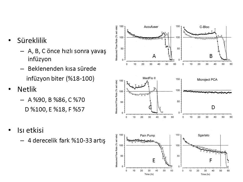 Süreklilik – A, B, C önce hızlı sonra yavaş normal hızda infüzyon – Beklenenden kısa sürede infüzyon biter (%18-100) Netlik – A %90, B %86, C %70 D %1