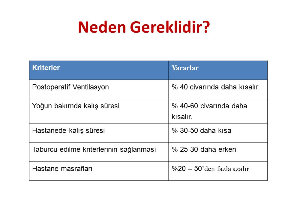 Neden Gereklidir? Kriterler Yararlar Postoperatif Ventilasyon % 40 civarında daha kısalır. Yoğun bakımda kalış süresi % 40-60 civarında daha kısalır.