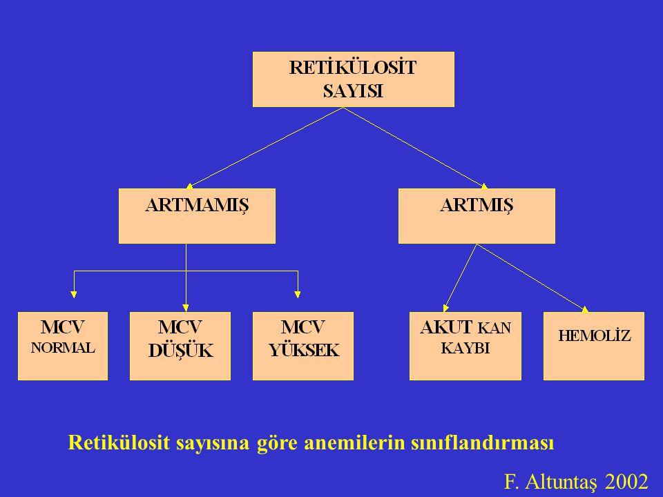 Retikülosit sayısına göre anemilerin sınıflandırması F. Altuntaş 2002