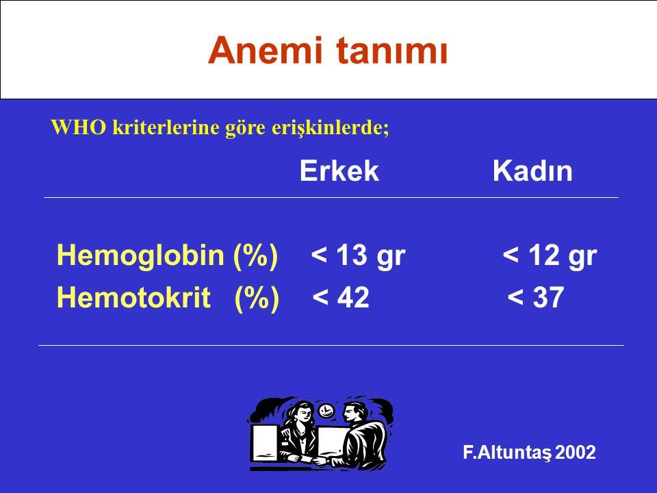 Erkek Kadın Hemoglobin (%) < 13 gr < 12 gr Hemotokrit (%) < 42 < 37 F.Altuntaş 2002 Anemi tanımı WHO kriterlerine göre erişkinlerde;