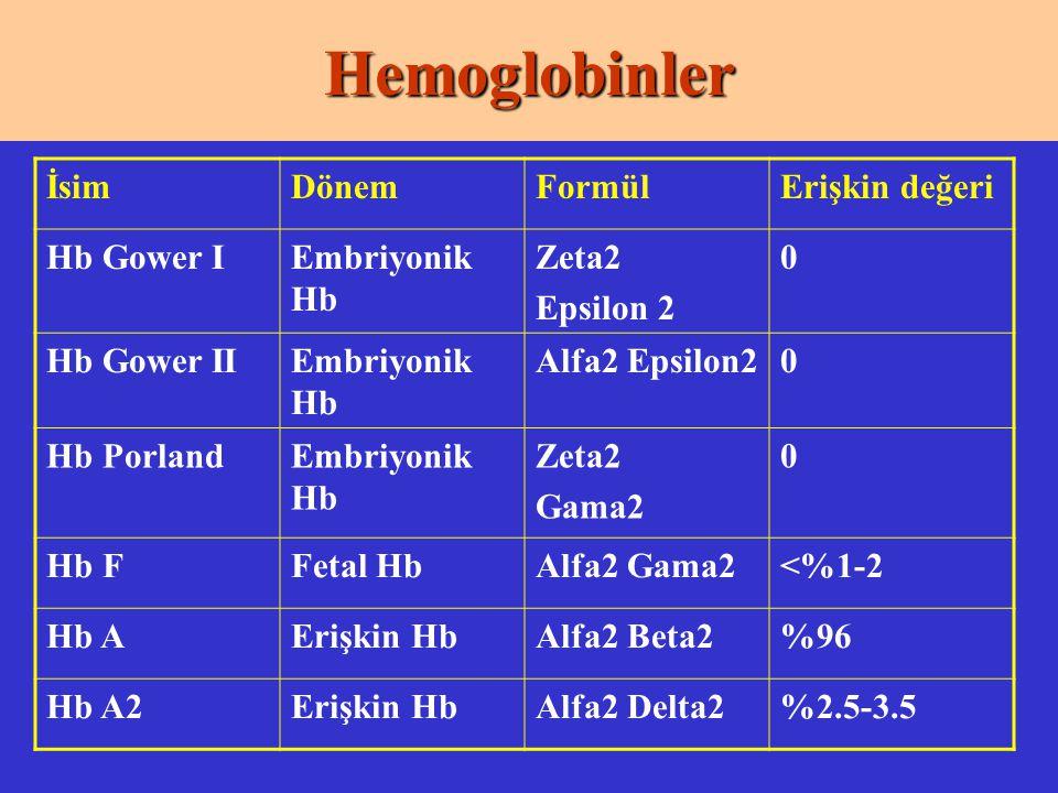 İsimDönemFormülErişkin değeri Hb Gower IEmbriyonik Hb Zeta2 Epsilon 2 0 Hb Gower IIEmbriyonik Hb Alfa2 Epsilon20 Hb PorlandEmbriyonik Hb Zeta2 Gama2 0 Hb FFetal HbAlfa2 Gama2<%1-2 Hb AErişkin HbAlfa2 Beta2%96 Hb A2Erişkin HbAlfa2 Delta2%2.5-3.5Hemoglobinler