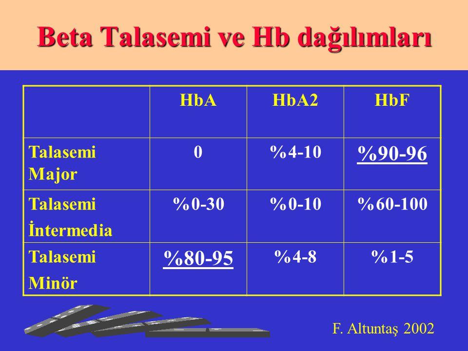 HbAHbA2HbF Talasemi Major 0%4-10 %90-96 Talasemi İntermedia %0-30%0-10%60-100 Talasemi Minör %80-95 %4-8%1-5 Beta Talasemi ve Hb dağılımları F.