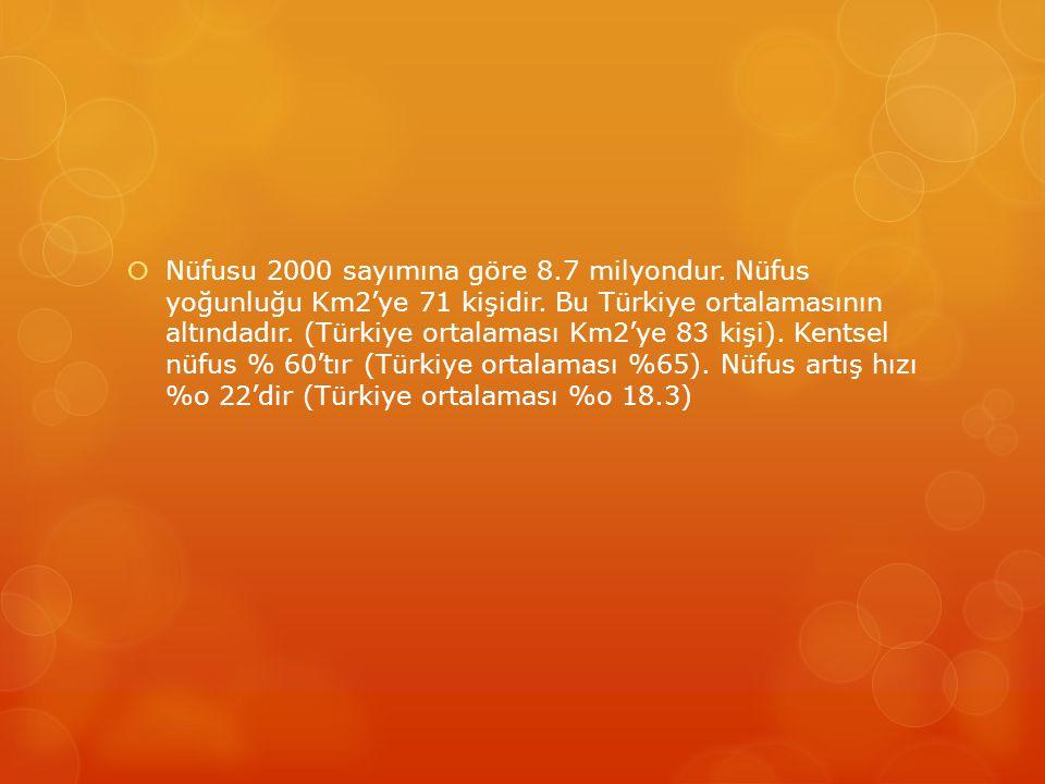  Nüfusu 2000 sayımına göre 8.7 milyondur. Nüfus yoğunluğu Km2'ye 71 kişidir. Bu Türkiye ortalamasının altındadır. (Türkiye ortalaması Km2'ye 83 kişi)