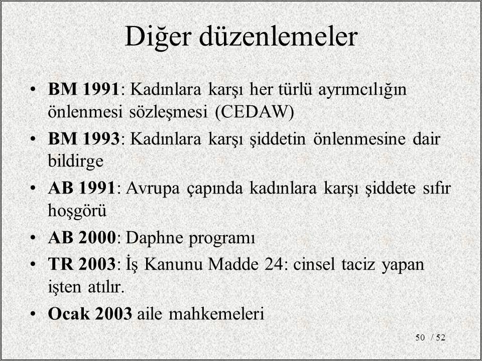 / 5250 Diğer düzenlemeler BM 1991: Kadınlara karşı her türlü ayrımcılığın önlenmesi sözleşmesi (CEDAW) BM 1993: Kadınlara karşı şiddetin önlenmesine dair bildirge AB 1991: Avrupa çapında kadınlara karşı şiddete sıfır hoşgörü AB 2000: Daphne programı TR 2003: İş Kanunu Madde 24: cinsel taciz yapan işten atılır.