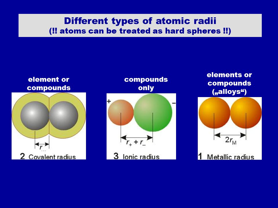 """Different types of atomic radii (!! atoms can be treated as hard spheres !!) element or compounds elements or compounds (""""alloys"""") compounds only"""