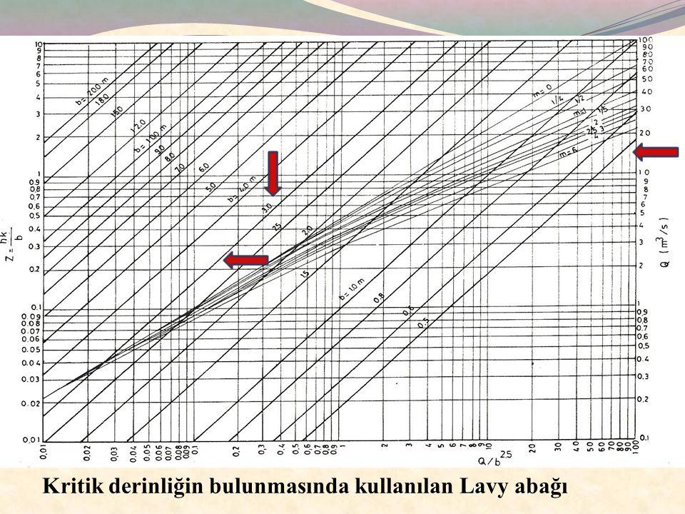 Açık Drenaj Kanallarında Sürükleme Gücünün Hesaplanması Açık kanallarda akıma karşı gösterilen direnç, yani kanal yüzeylerindeki kayma gerilmesi, suyun hacim ağırlığı, hidrolik yarıçap ve kanal taban eğimine bağlıdır.