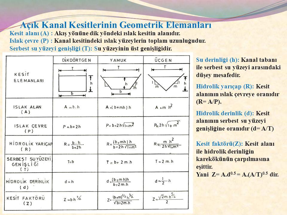 Açık Kanal Kesitinin Şekli Düzgün geometrik şekiller içerisinde belli bir alan değeri için en küçük çevreye sahip olan şekil dairedir.