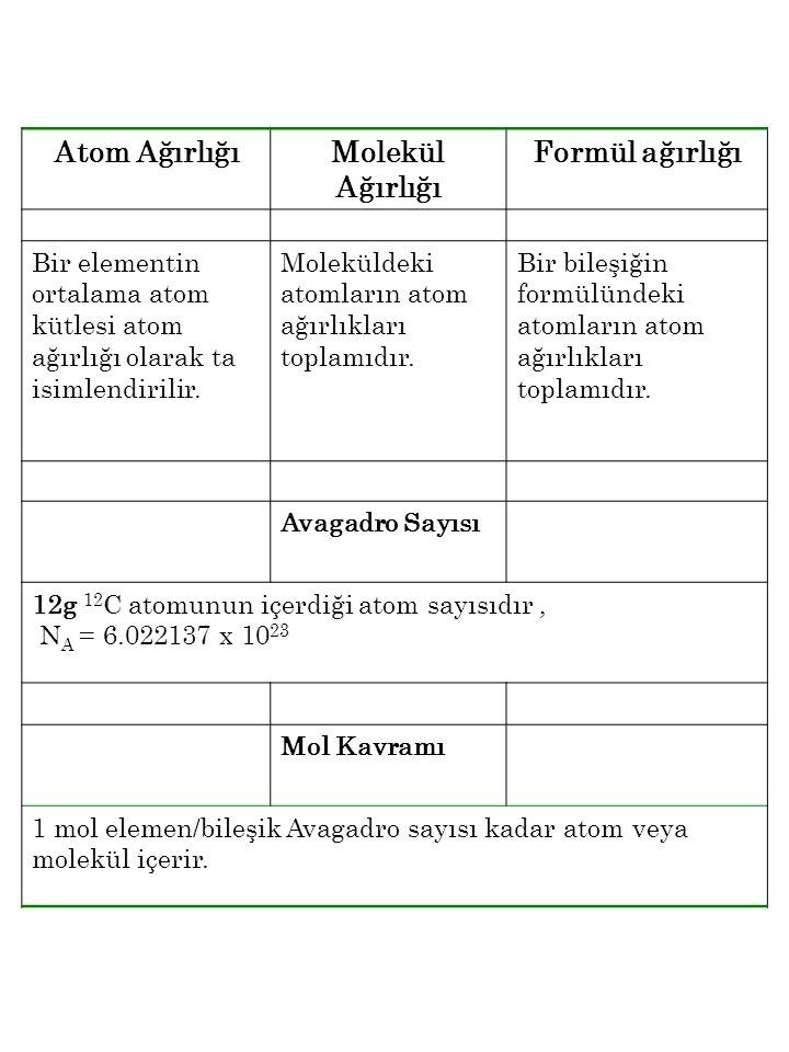 Atom AğırlığıMolekül Ağırlığı Formül ağırlığı Bir elementin ortalama atom kütlesi atom ağırlığı olarak ta isimlendirilir. Moleküldeki atomların atom a