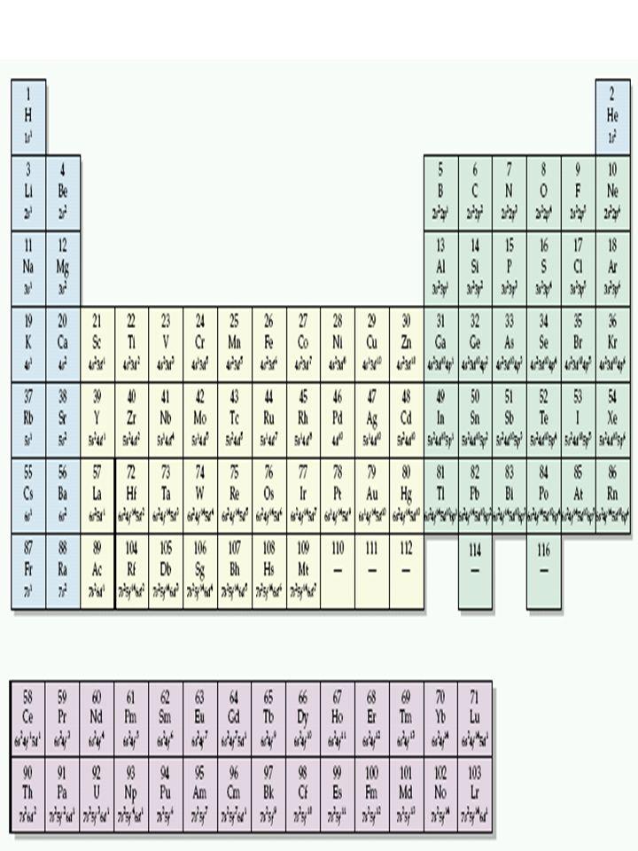 Aşağıdakilerden hangileri element ismidir.
