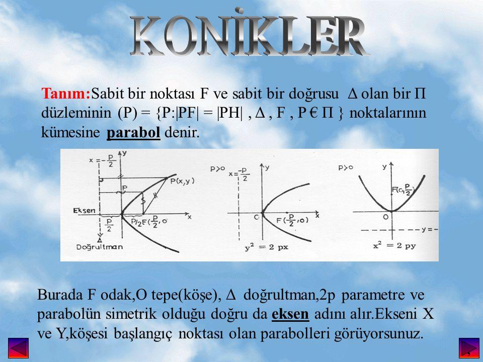 Tanım:Sabit bir noktası F ve sabit bir doğrusu Δ olan bir Π düzleminin (P) = {P:|PF| = |PH|, Δ, F, P € Π } noktalarının kümesine parabol denir.