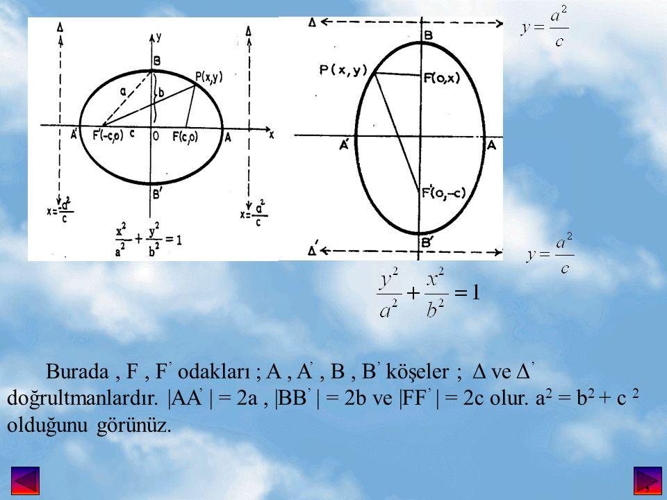 Burada, F, F ' odakları ; A, A ', B, B ' köşeler ; Δ ve Δ ' doğrultmanlardır.