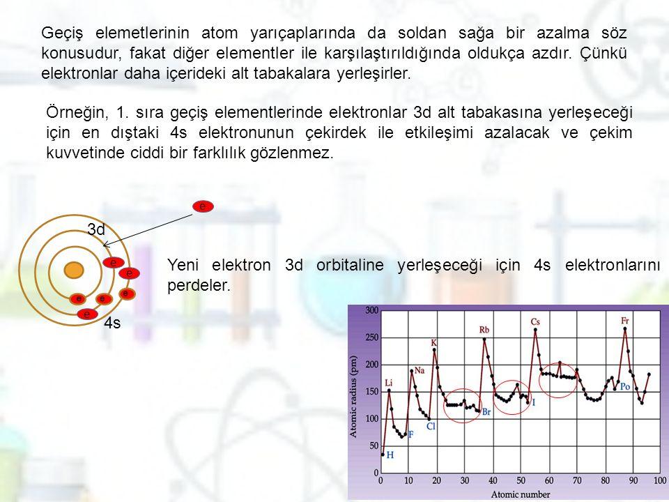 Geçiş elemetlerinin atom yarıçaplarında da soldan sağa bir azalma söz konusudur, fakat diğer elementler ile karşılaştırıldığında oldukça azdır. Çünkü