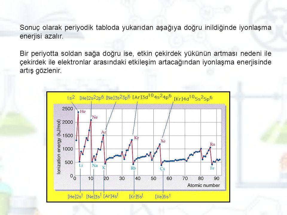 Sonuç olarak periyodik tabloda yukarıdan aşağıya doğru inildiğinde iyonlaşma enerjisi azalır. Bir periyotta soldan sağa doğru ise, etkin çekirdek yükü