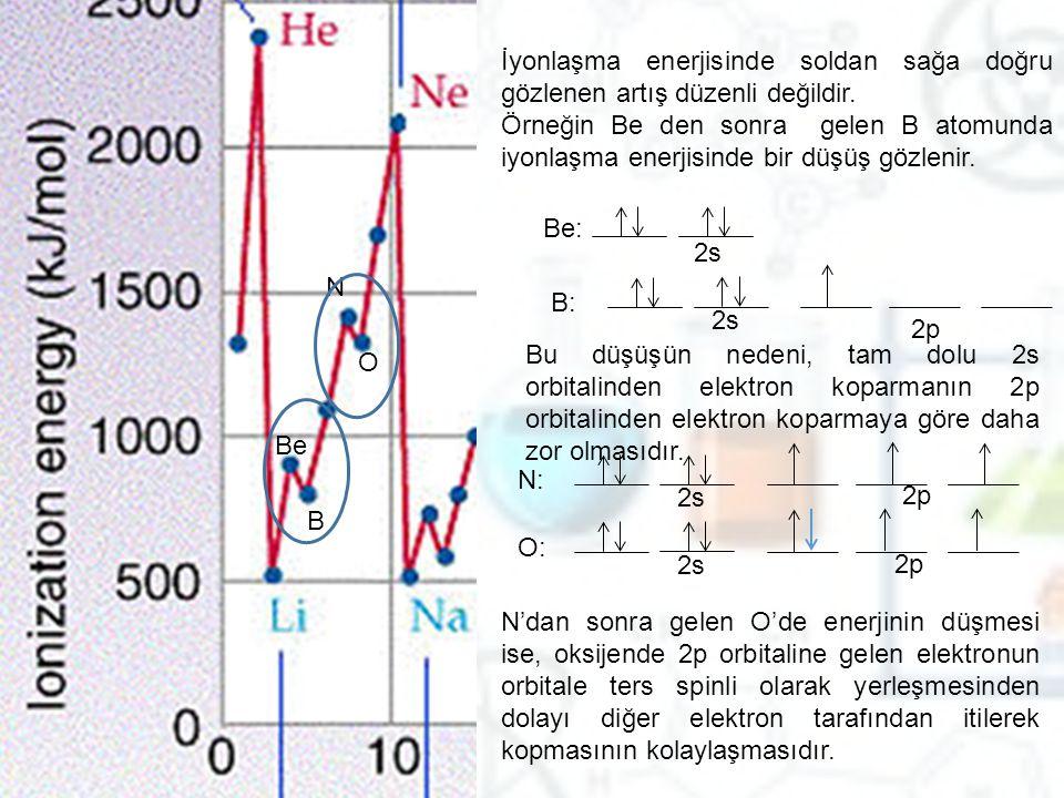 Be B N O İyonlaşma enerjisinde soldan sağa doğru gözlenen artış düzenli değildir. Örneğin Be den sonra gelen B atomunda iyonlaşma enerjisinde bir düşü