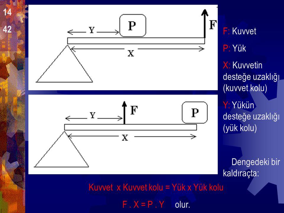 Tahteravalli dahil bütün kaldıraçlar sabit bir nokta üzerinde hareket eden çubuklardır.