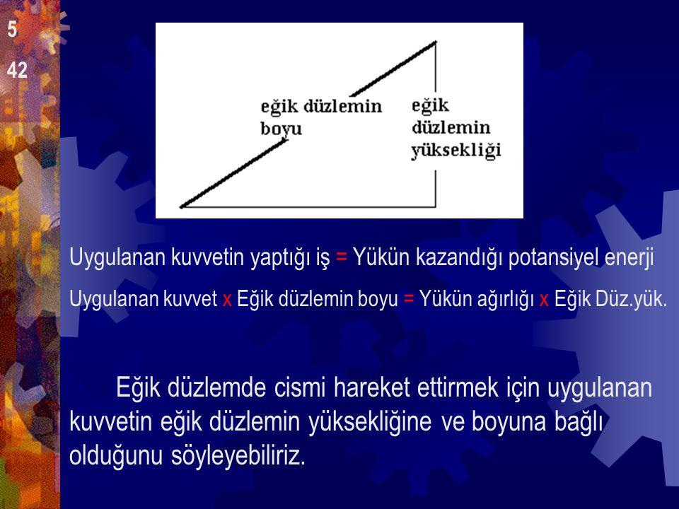 Uygulanan kuvvetin yaptığı iş = Yükün kazandığı potansiyel enerji Uygulanan kuvvet x Eğik düzlemin boyu = Yükün ağırlığı x Eğik Düz.yük.