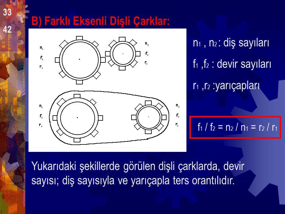 DİŞLİ ÇARKLAR: A)Ortak Eksenli Dişli Çarklar: ortak eksen etrafında dönen dişli çarkların devir sayıları ve dönüş yönleri aynıdır. n 1, n 2 : diş sayı