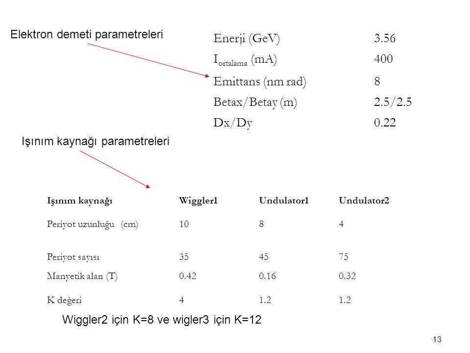 13 Enerji (GeV)3.56 I ortalama (mA)400 Emittans (nm rad)8 Betax/Betay (m)2.5/2.5 Dx/Dy0.22 Işınım kaynağıWiggler1Undulator1Undulator2 Periyot uzunluğu (cm)1084 Periyot sayısı354575 Manyetik alan (T)0.420.160.32 K değeri41.2 Elektron demeti parametreleri Işınım kaynağı parametreleri Wiggler2 için K=8 ve wigler3 için K=12