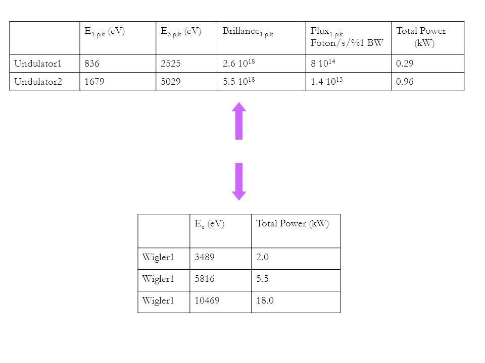 15 HPFBU 12-19 Şubat 2012 Kars Kafkas Üniversitesi E 1.pik (eV)E 3.pik (eV)Brillance 1.pik Flux 1.pik Foton/s/%1 BW Total Power (kW) Undulator183625252.6 10 18 8 10 14 0.29 Undulator2167950295.5 10 18 1.4 10 15 0.96 E c (eV)Total Power (kW) Wigler134892.0 Wigler158165.5 Wigler11046918.0 Hesaplanan ışınım parametreleri