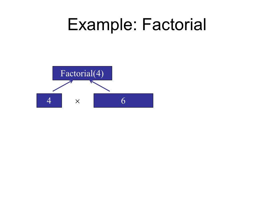 Example: Factorial Factorial(4) 64 