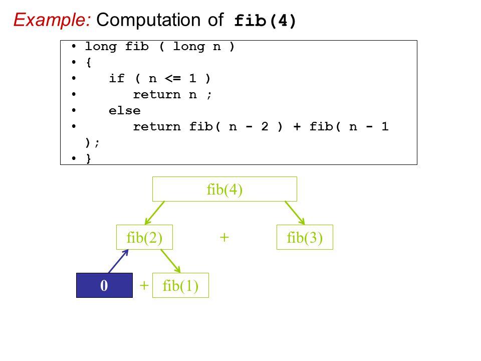 Example: Computation of fib(4) fib(2)fib(3) + fib(4) + 0fib(1) long fib ( long n ) { if ( n <= 1 ) return n ; else return fib( n - 2 ) + fib( n - 1 ); }