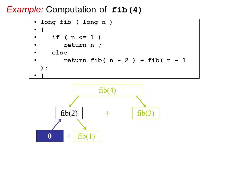 Example: Computation of fib(4) fib(2)fib(3) + fib(4) + fib(1)0 long fib ( long n ) { if ( n <= 1 ) return n ; else return fib( n - 2 ) + fib( n - 1 ); }