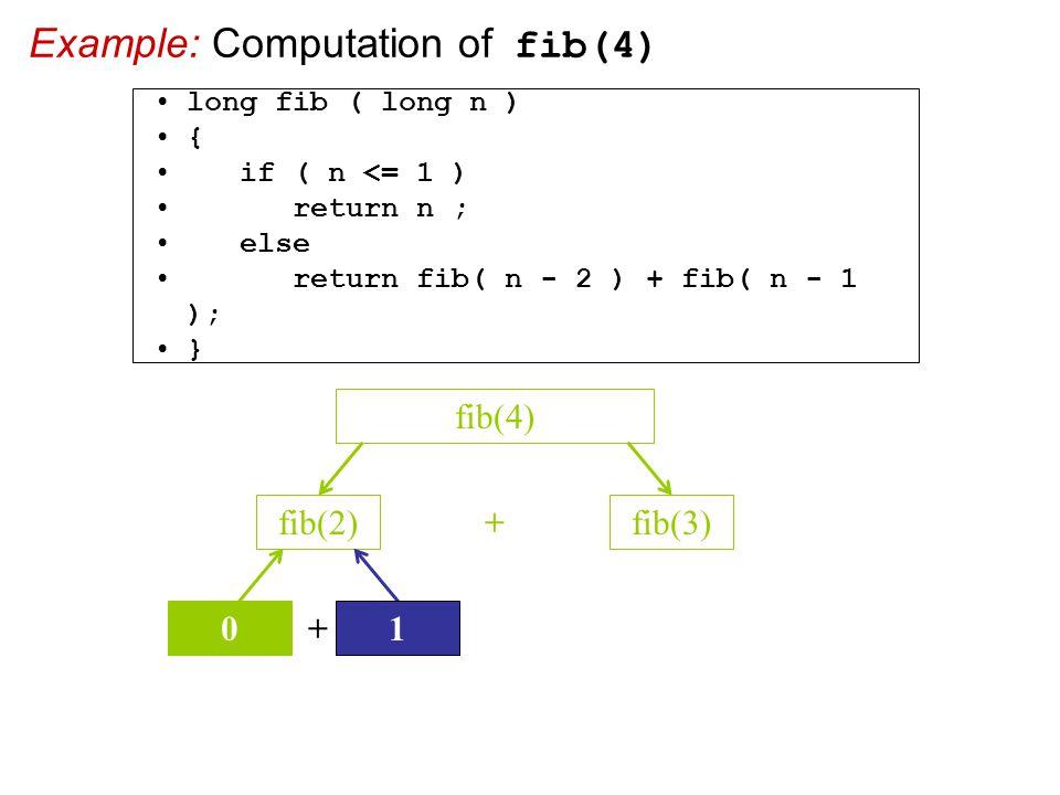 Example: Computation of fib(4) fib(2)fib(3) + fib(4) + 10 long fib ( long n ) { if ( n <= 1 ) return n ; else return fib( n - 2 ) + fib( n - 1 ); }