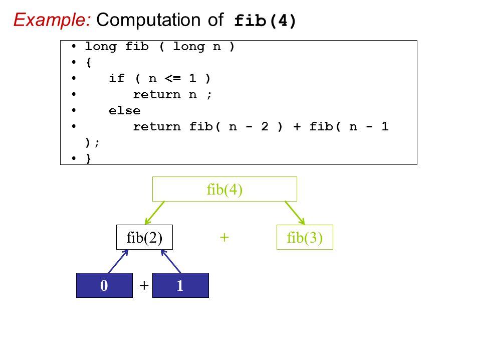 Example: Computation of fib(4) fib(2)fib(3) + fib(4) + 01 long fib ( long n ) { if ( n <= 1 ) return n ; else return fib( n - 2 ) + fib( n - 1 ); }