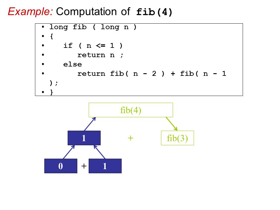 Example: Computation of fib(4) 1fib(3) + fib(4) + 01 long fib ( long n ) { if ( n <= 1 ) return n ; else return fib( n - 2 ) + fib( n - 1 ); }
