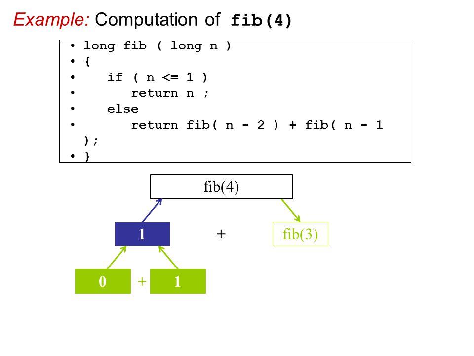 Example: Computation of fib(4) + fib(3) fib(4) 1 + 01 long fib ( long n ) { if ( n <= 1 ) return n ; else return fib( n - 2 ) + fib( n - 1 ); }