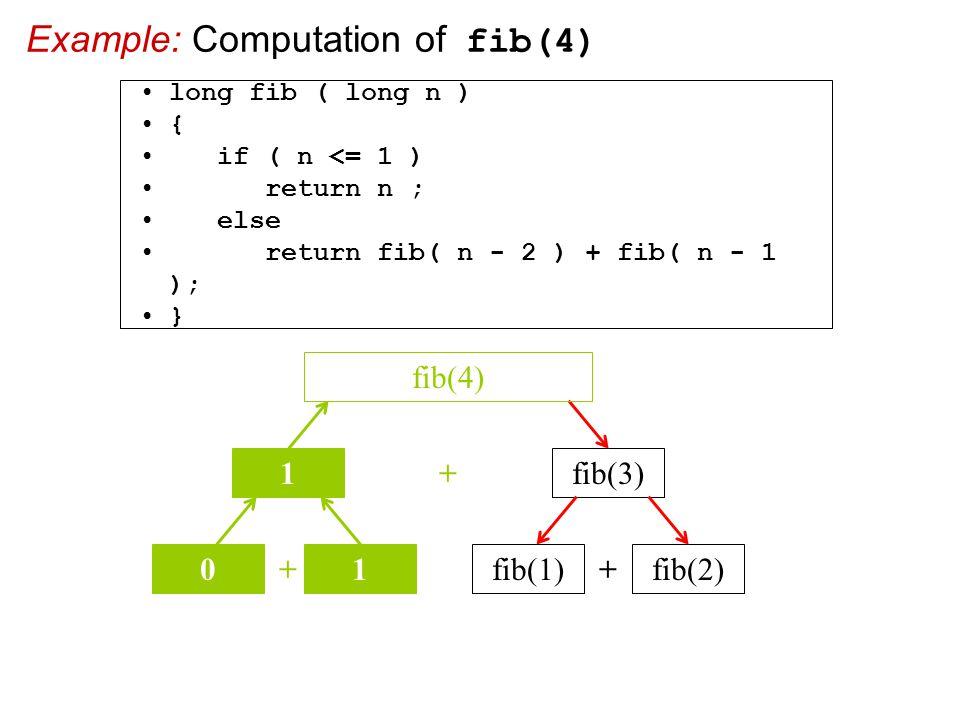 Example: Computation of fib(4) + fib(3) fib(4) 1 + 01 + fib(1)fib(2) long fib ( long n ) { if ( n <= 1 ) return n ; else return fib( n - 2 ) + fib( n - 1 ); }