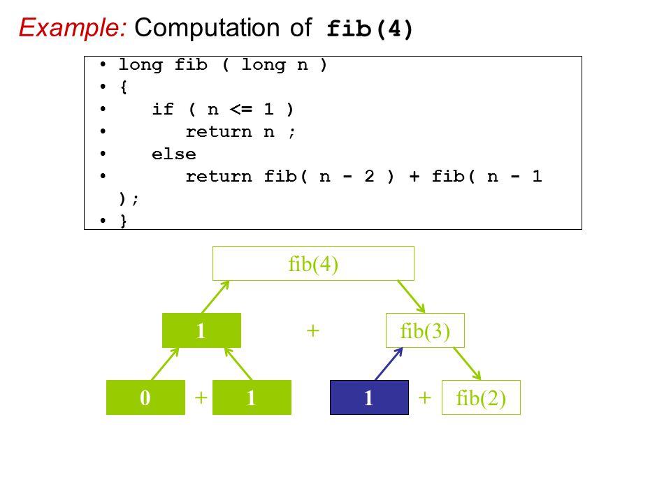 Example: Computation of fib(4) + fib(3) fib(4) 1 + 01 + 1 fib(2) long fib ( long n ) { if ( n <= 1 ) return n ; else return fib( n - 2 ) + fib( n - 1 ); }
