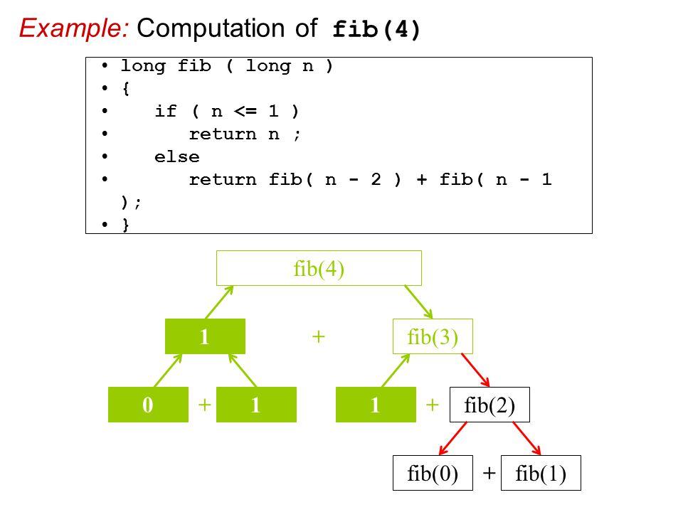 Example: Computation of fib(4) + fib(3) fib(4) 1 + 01 + 1fib(2) + fib(0)fib(1) long fib ( long n ) { if ( n <= 1 ) return n ; else return fib( n - 2 ) + fib( n - 1 ); }