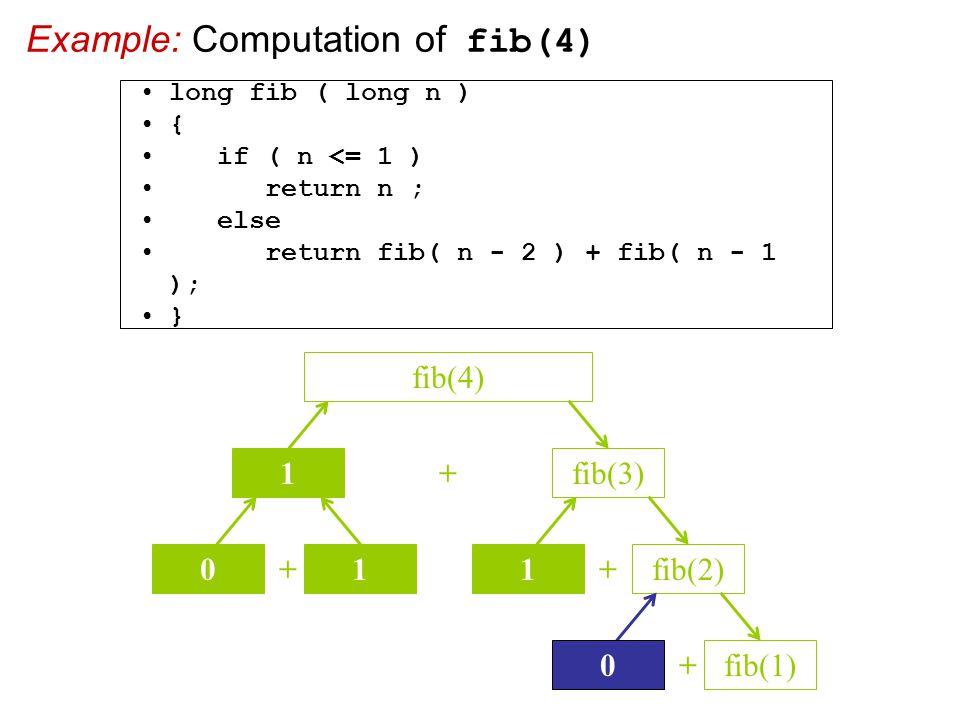 Example: Computation of fib(4) + fib(3) fib(4) 1 + 01 + 1fib(2) + 0 fib(1) long fib ( long n ) { if ( n <= 1 ) return n ; else return fib( n - 2 ) + fib( n - 1 ); }