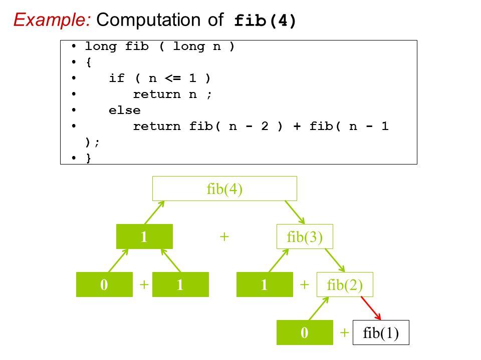 Example: Computation of fib(4) + fib(3) fib(4) 1 + 01 + 1fib(2) + 0fib(1) long fib ( long n ) { if ( n <= 1 ) return n ; else return fib( n - 2 ) + fib( n - 1 ); }