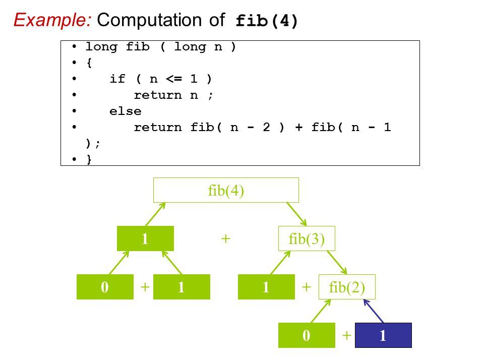 Example: Computation of fib(4) + fib(3) fib(4) 1 + 01 + 1fib(2) + 01 long fib ( long n ) { if ( n <= 1 ) return n ; else return fib( n - 2 ) + fib( n - 1 ); }